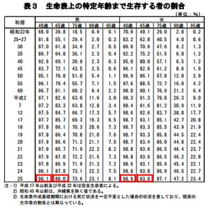 簡易生命表(H25)