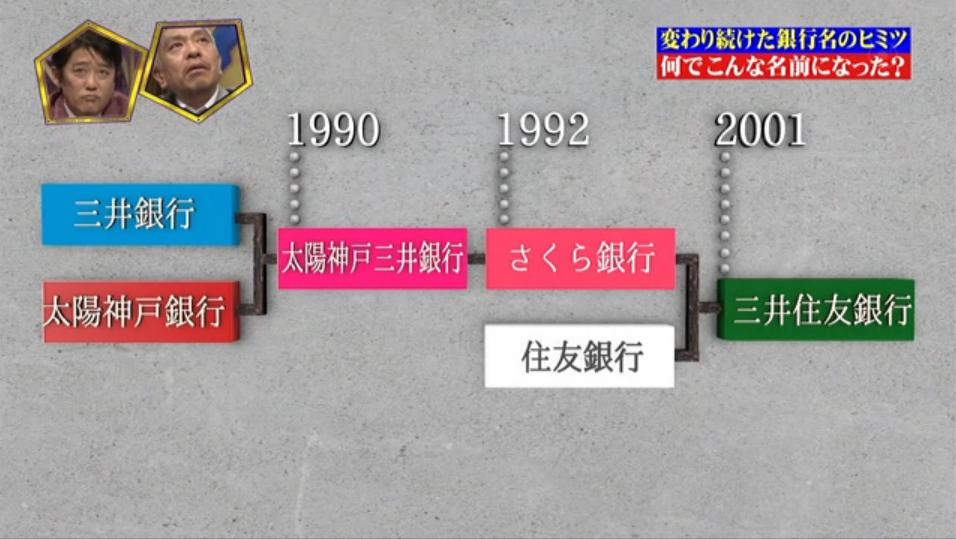 三井住友銀行の歴史