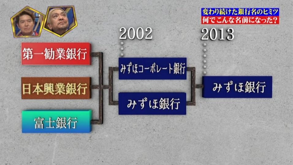 みずほ銀行の歴史