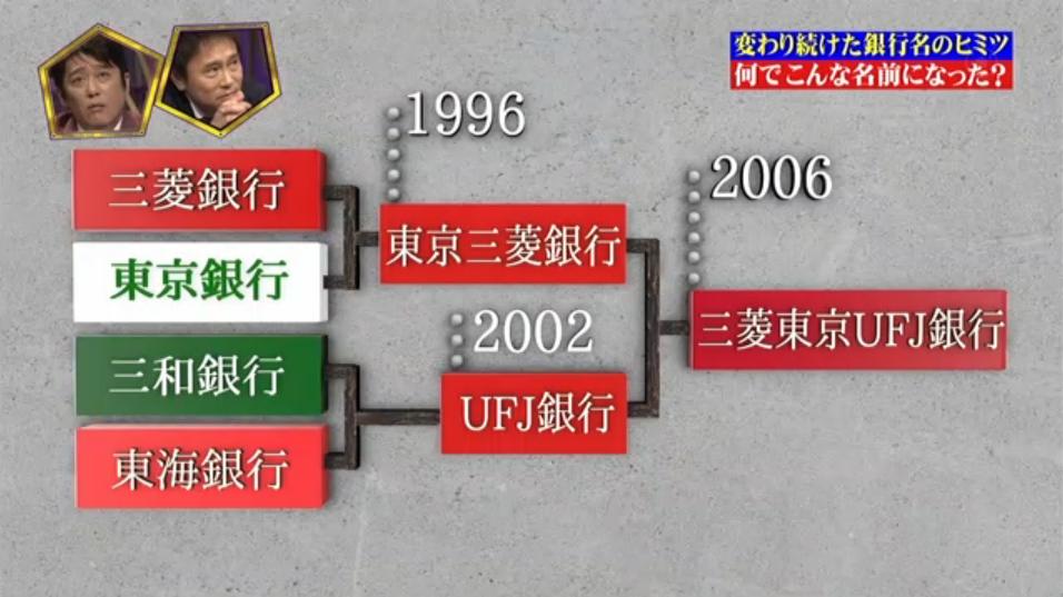 三菱東京UFJ銀行の歴史