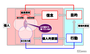 Tモデル(新垣隆)