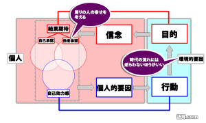 Tモデル(森川③)