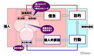 Tモデル(森川②)