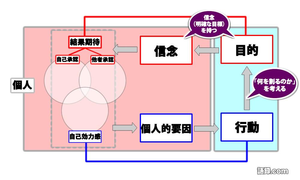 Tモデル(森川①)